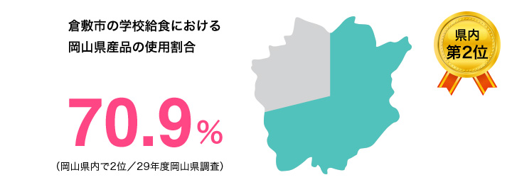 倉敷市の学校給食における岡山県産品の使用割合70.9%
