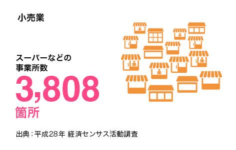 小売業 スーパーなどの事業所数2,823箇所